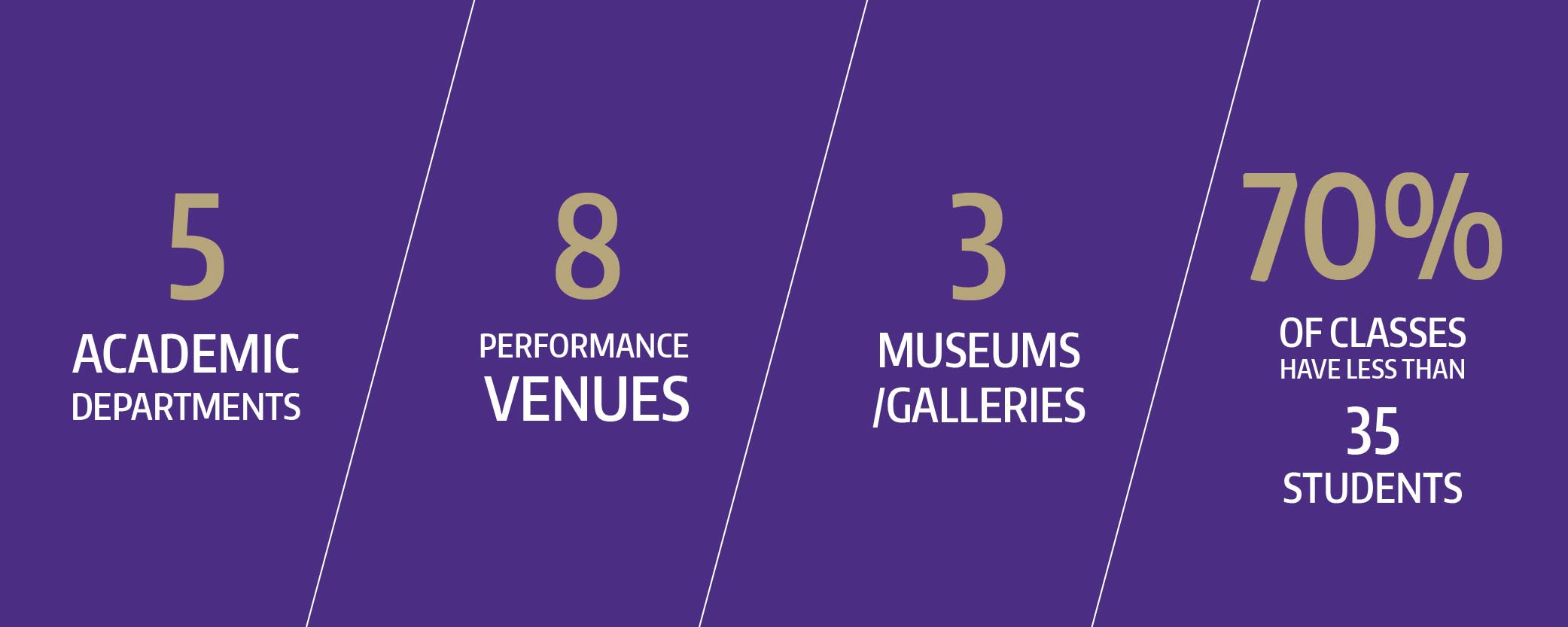 As of Nov 2018. 5 Academic departments. 8 performance venues. 3 museums/galleries. 70% of classes have fewer than 35 students.
